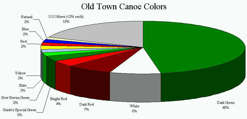 how to build a pie chart in numbers